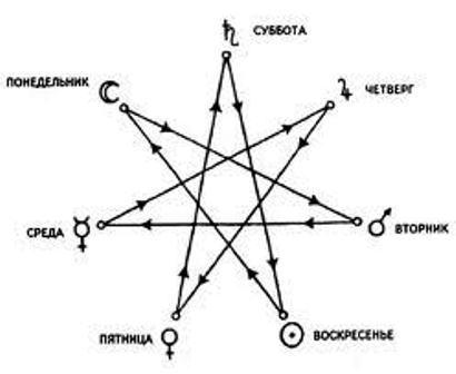 Планетарные периоды 6c163486b948d4289bb8c30730d257ad